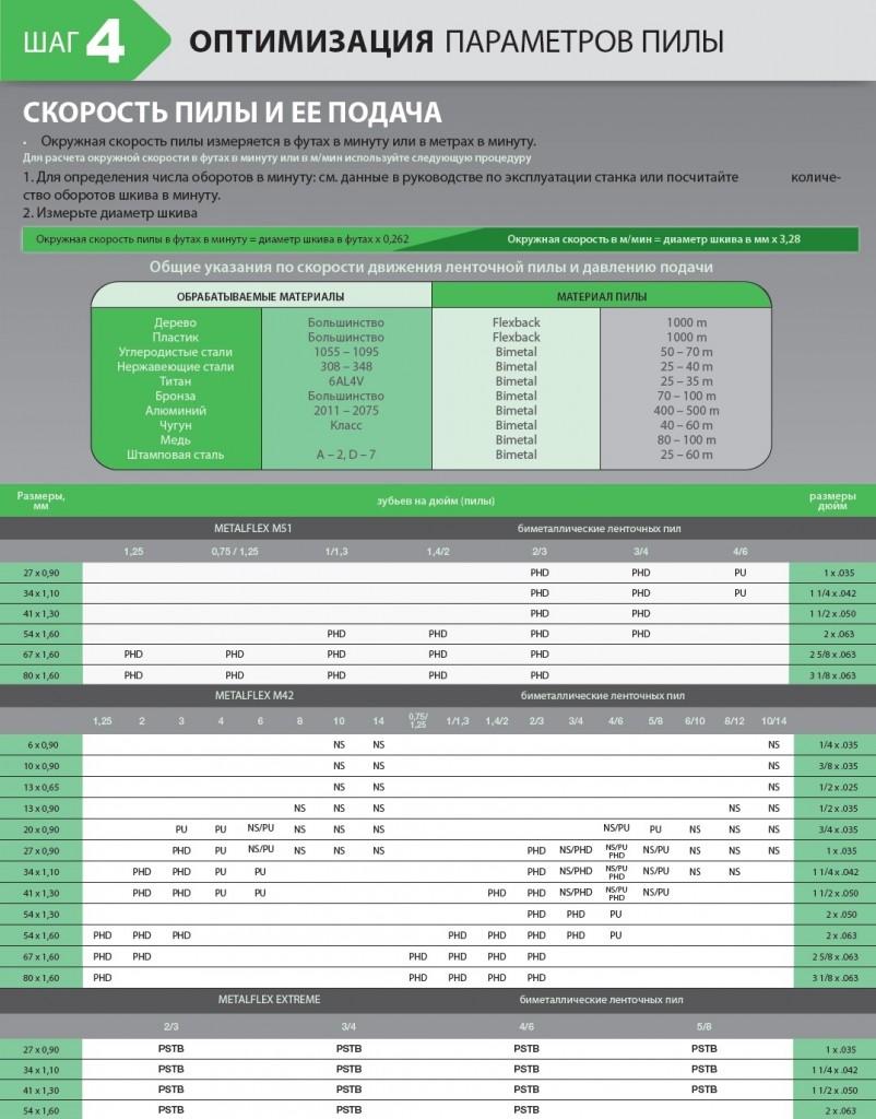 Оптимизация параметров пилы