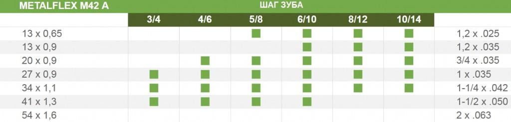 Таблица парамметров пиьного полотна М42А