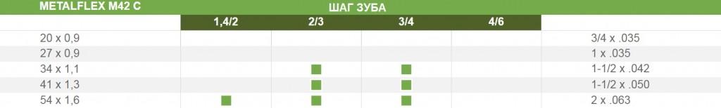 Таблица парамметров пиьного полотна М42С