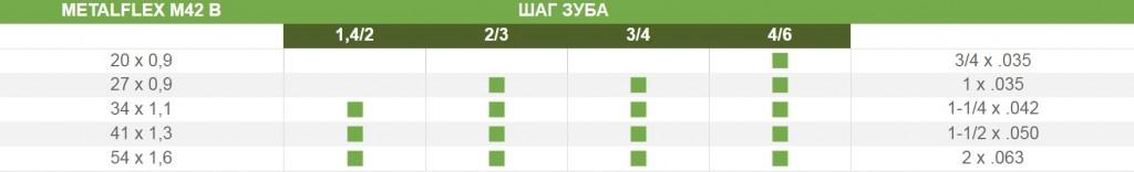 Таблица парамметров пиьного полотна М42B